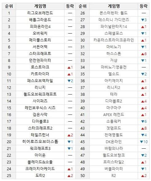 온라인 게임 순위 TOP 50