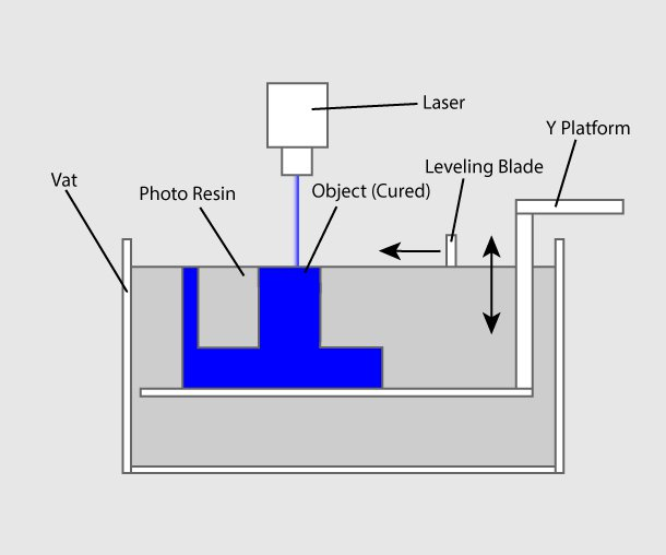 3D 프린터 원리 출력 방식 - 광중합 방식(Vat Photopolymerisation)