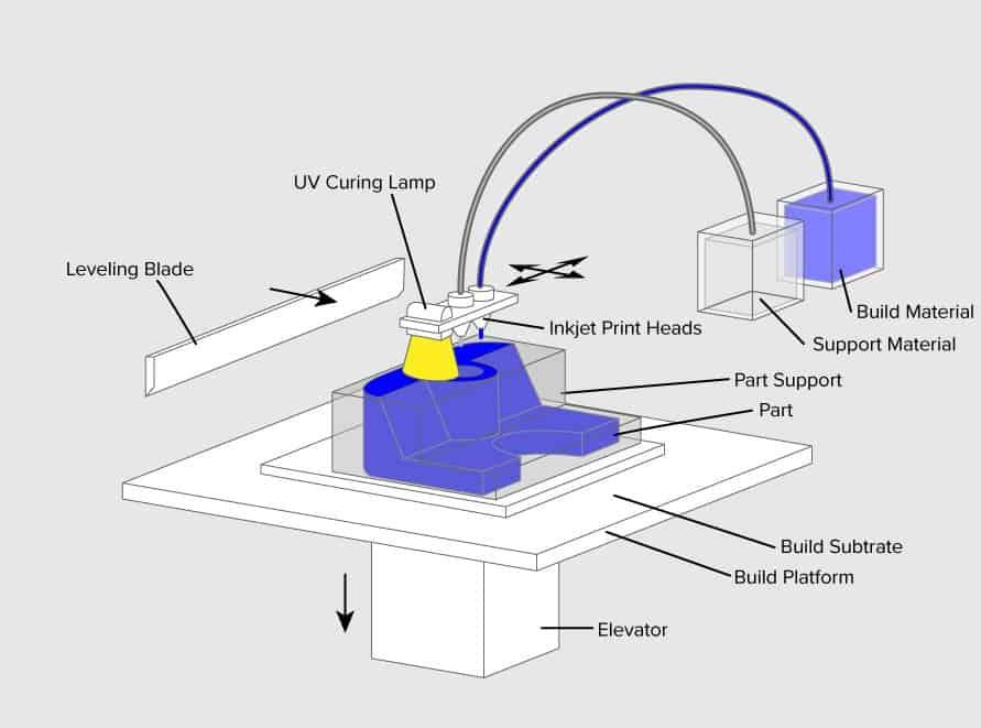 3D 프린터 원리 출력 방식 - 소재 분사 방식(Material Jetting)
