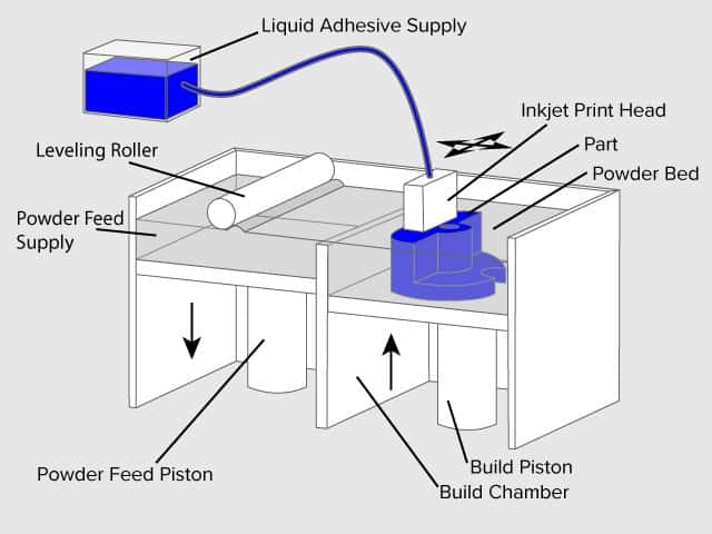 3D 프린터 원리 출력 방식 - 결합제 분사 방식(Binder Jetting)