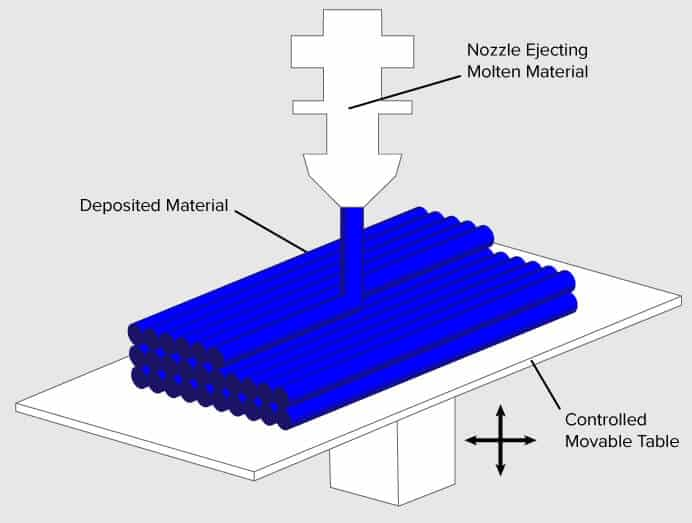 3D 프린터 원리 출력 방식 - 소재 압출 방식(Material Extrusion)