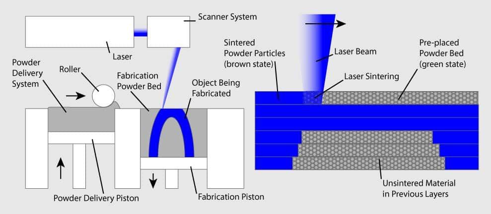 3D 프린터 원리 출력 방식 - SLS(Selective Laser Sintering)