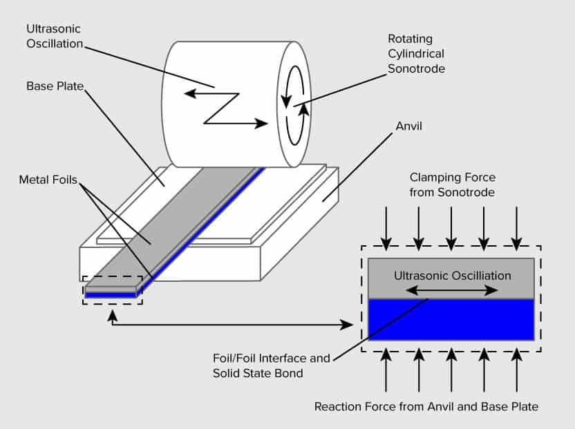3D 프린터 원리 출력 방식 - 판재 적층 방식(Sheet Lamination)