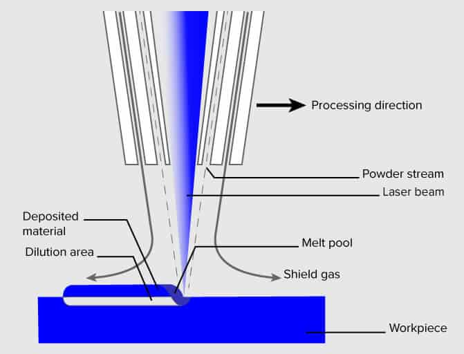 3D 프린터 원리 출력 방식 - 방향성 에너지 침착 방식(Directed Energy Deposition)