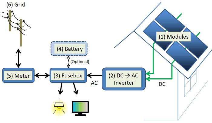 태양광 발전 원리 - 시스템의 작동 방식