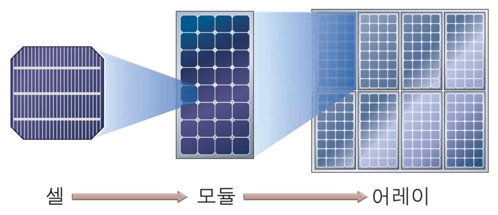 태양 전지 구조 태양 전지, 태양 전지 모듈 및 태양 전지 패널
