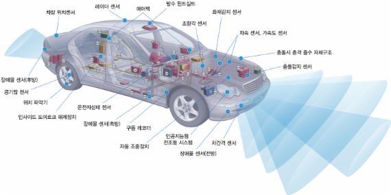 자동차 전자제어장치 배치도 - 출처 : MDS 테크놀로지