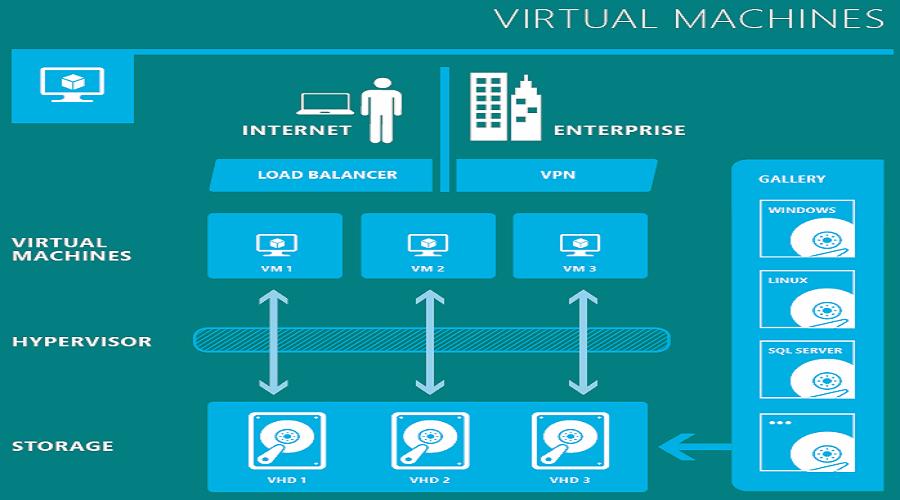 VMware 다운로드 및 설치 방법 - 윈도우 10