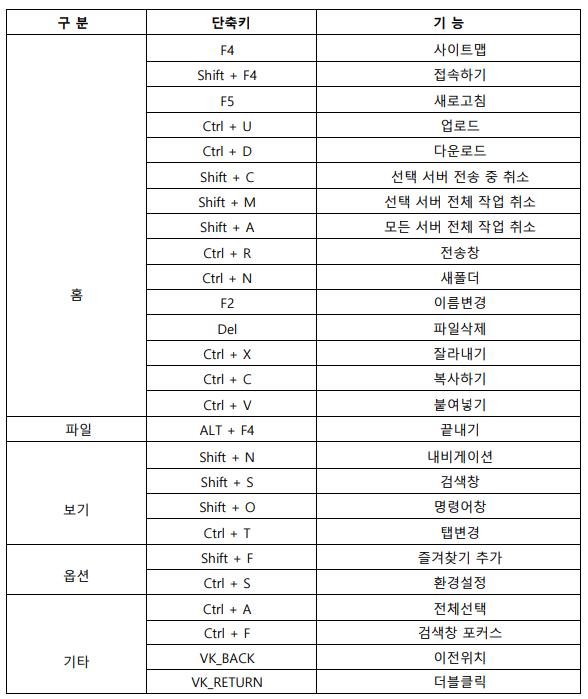 단축키 목록